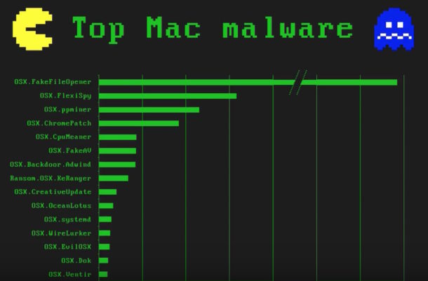 Top Mac Malware & Threats